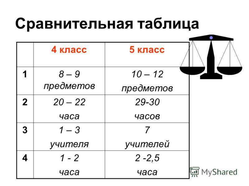 Сравнительная таблица 4 класс5 класс 18 – 9 предметов 10 – 12 предметов 220 – 22 часа 29-30 часов 31 – 3 учителя 7 учителей 41 - 2 часа 2 -2,5 часа