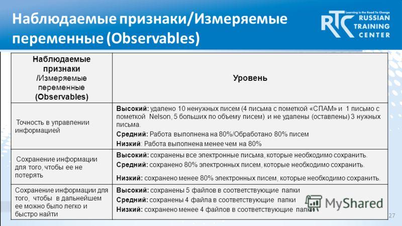 Наблюдаемые признаки/Измеряемые переменные (Observables) Наблюдаемые признаки /Измеряемые переменные (Observables) Уровень Точность в управлении информацией Высокий: удалено 10 ненужных писем (4 письма с пометкой «СПАМ» и 1 письмо с пометкой Nelson,