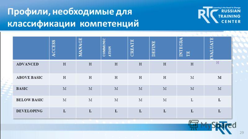 Профили, необходимые для классификации компетенций 29