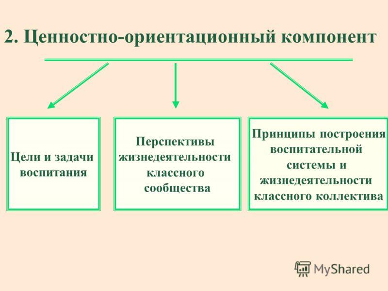 2. Ценностно-ориентационный компонент Цели и задачи воспитания Перспективы жизнедеятельности классного сообщества Принципы построения воспитательной системы и жизнедеятельности классного коллектива