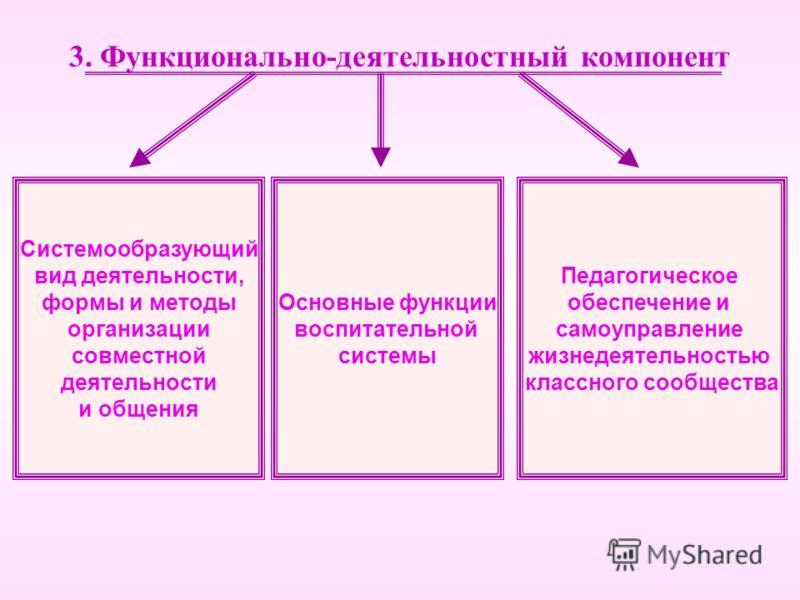 3. Функционально-деятельностный компонент Системообразующий вид деятельности, формы и методы организации совместной деятельности и общения Основные функции воспитательной системы Педагогическое обеспечение и самоуправление жизнедеятельностью классног
