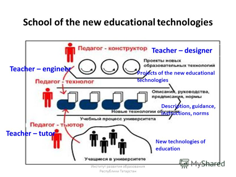 School of the new educational technologies Teacher – designer Teacher – engineer Teacher – tutor Projects of the new educational technologies Description, guidance, instructions, norms New technologies of education Институт развития образования Респу