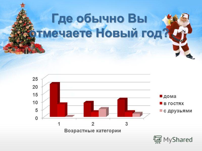 Где обычно Вы отмечаете Новый год? Ответ 2-4 кл. 5-7 кл. Родители Дома21911 В гостях833 С друзьями052