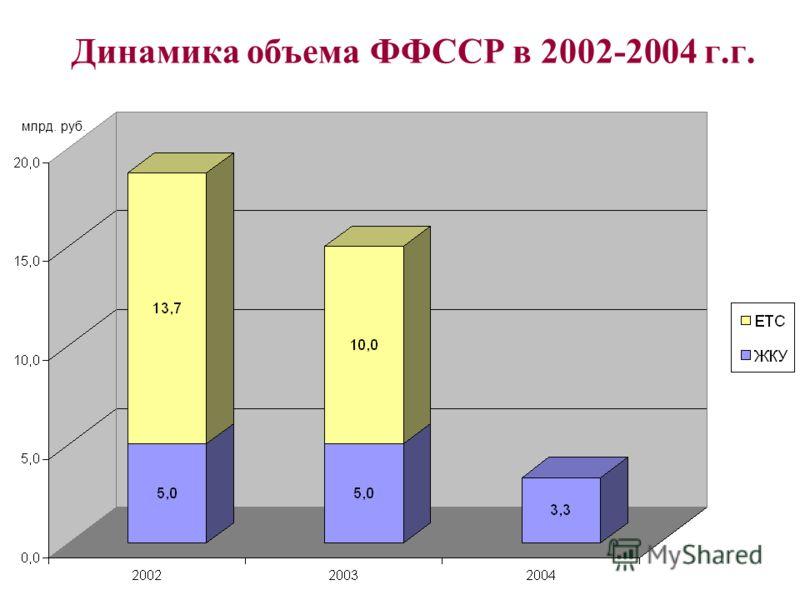 Динамика объема ФФССР в 2002-2004 г.г. млрд. руб.