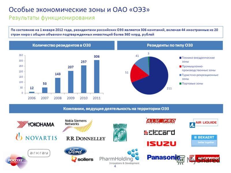 4 Резиденты по типу ОЭЗКоличество резидентов в ОЭЗ Компании, ведущие деятельность на территории ОЭЗ По состоянию на 1 января 2012 года, резидентами российских ОЭЗ являются 306 компаний, включая 44 иностранные из 20 стран мира с общим объемом подтверж