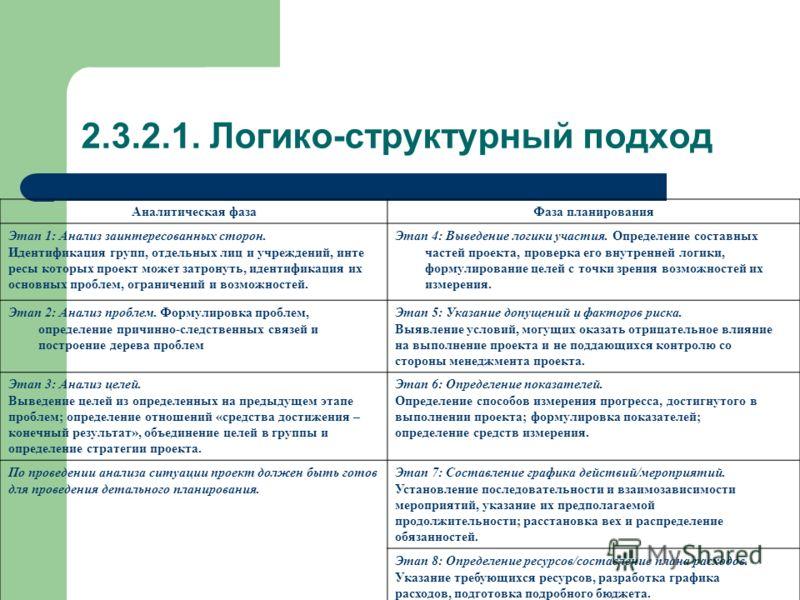 2.3.2.1. Логико-структурный подход Аналитическая фазаФаза планирования Этап 1: Анализ заинтересованных сторон. Идентификация групп, отдельных лиц и учреждений, инте ресы которых проект может затронуть, идентификация их основных проблем, ограничений и