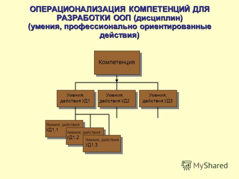 ОПЕРАЦИОНАЛИЗАЦИЯ КОМПЕТЕНЦИЙ ДЛЯ РАЗРАБОТКИ ООП (дисциплин) (умения, профессионально ориентированные действия) Компетенция Умения, действия УД1 Умения, действия УД3 Умения, действия УД2 Умения, действия УД1,1 Умения, действия УД1,2 Умения, действия