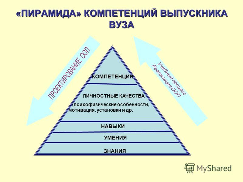 «ПИРАМИДА» КОМПЕТЕНЦИЙВЫПУСКНИКА ВУЗА «ПИРАМИДА» КОМПЕТЕНЦИЙ ВЫПУСКНИКА ВУЗА КОМПЕТЕНЦИИ НАВЫКИ ЛИЧНОСТНЫЕ КАЧЕСТВА (психофизические особенности, мотивация, установки и др. УМЕНИЯ ЗНАНИЯ