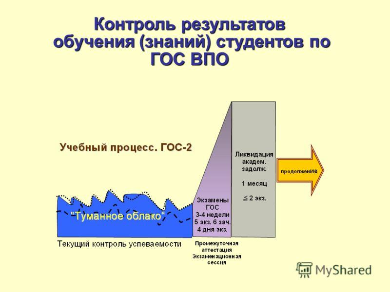 Контроль результатов обучения (знаний) студентов по ГОС ВПО