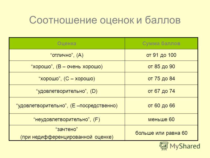 Соотношение оценок и баллов ОценкаСумма баллов отлично, (А)от 91 до 100 хорошо, (B – очень хорошо)от 85 до 90 хорошо, (C – хорошо)от 75 до 84 удовлетворительно, (D)от 67 до 74 удовлетворительно, (E –посредственно)от 60 до 66 неудовлетворительно, (F)м