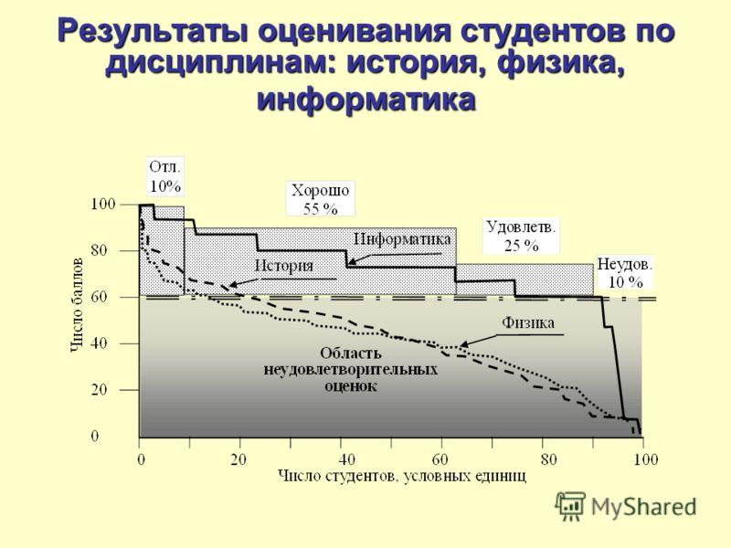 Результаты оценивания студентов по дисциплинам: история, физика, информатика М