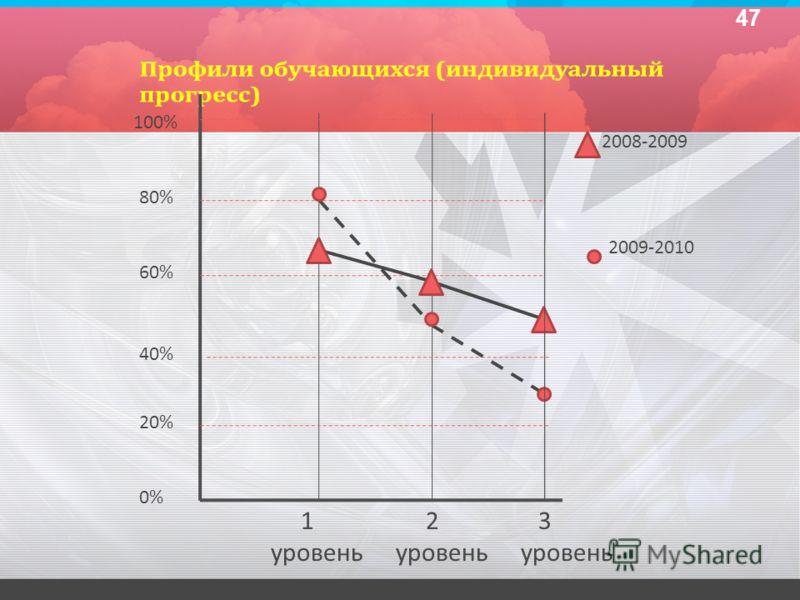 1 уровень 2 уровень 3 уровень 100% 80% 60% 40% 20% 0% 2008-2009 2009-2010 47