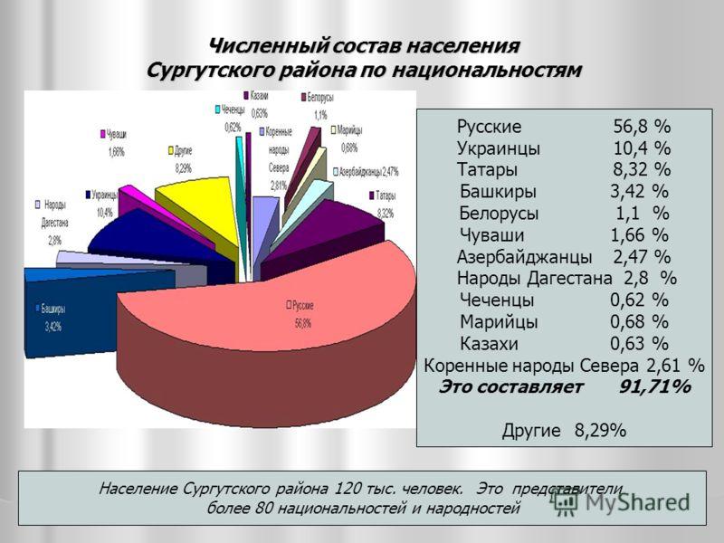 Численный состав населения Сургутского района по национальностям Население Сургутского района 120 тыс. человек. Это представители более 80 национальностей и народностей Русские 56,8 % Украинцы 10,4 % Татары 8,32 % Башкиры 3,42 % Белорусы 1,1 % Чуваши