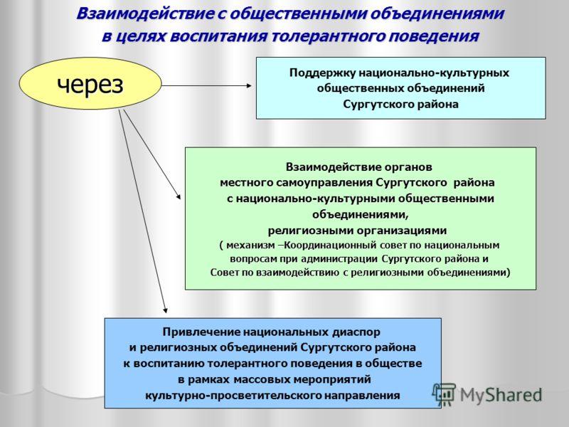 Поддержку национально-культурных общественных объединений Сургутского района Взаимодействие с общественными объединениями Взаимодействие с общественными объединениями в целях воспитания толерантного поведения в целях воспитания толерантного поведения