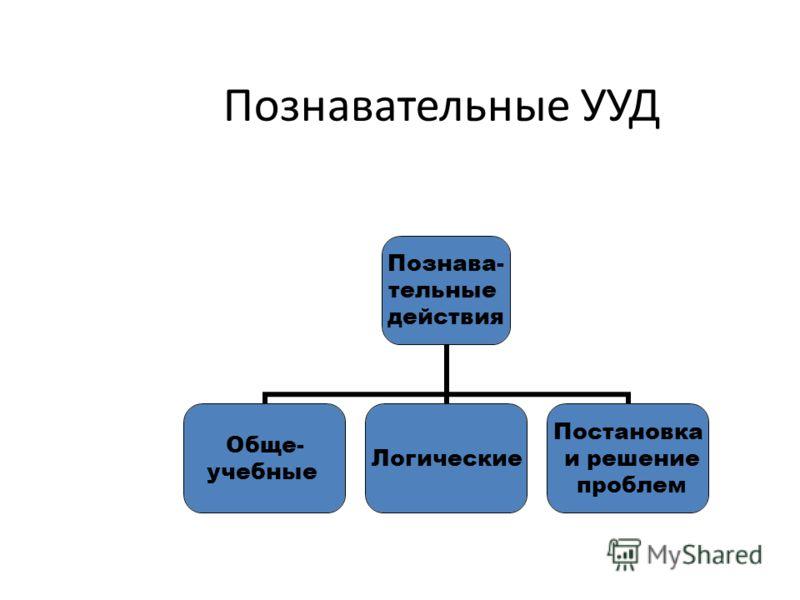 Познавательные УУД Познава- тельные действия Обще- учебные Логические Постановка и решение проблем