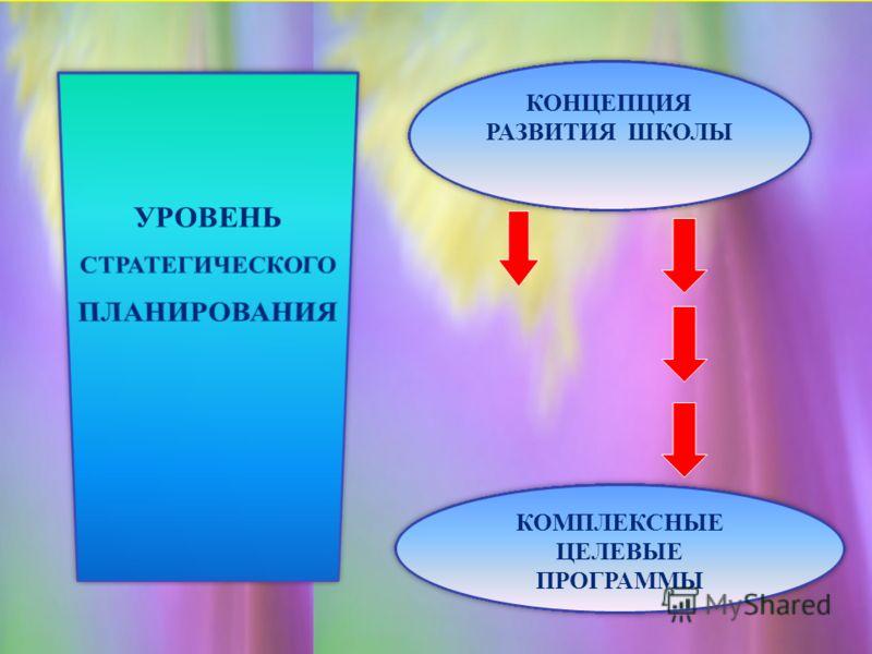 КОНЦЕПЦИЯ РАЗВИТИЯ ШКОЛЫ КОНЦЕПЦИЯ РАЗВИТИЯ ШКОЛЫ КОМПЛЕКСНЫЕ ЦЕЛЕВЫЕ ПРОГРАММЫ