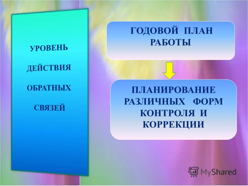 ГОДОВОЙ ПЛАН РАБОТЫ ПЛАНИРОВАНИЕ РАЗЛИЧНЫХ ФОРМ КОНТРОЛЯ И КОРРЕКЦИИ