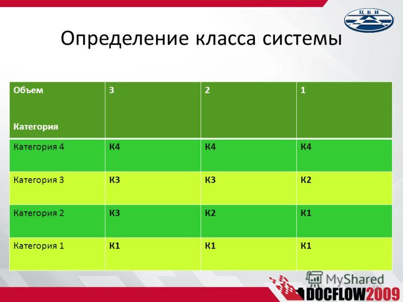 Объем Категория 321 Категория 4К4 Категория 3К3 К2 Категория 2К3К2К1 Категория 1К1 11 Определение класса системы