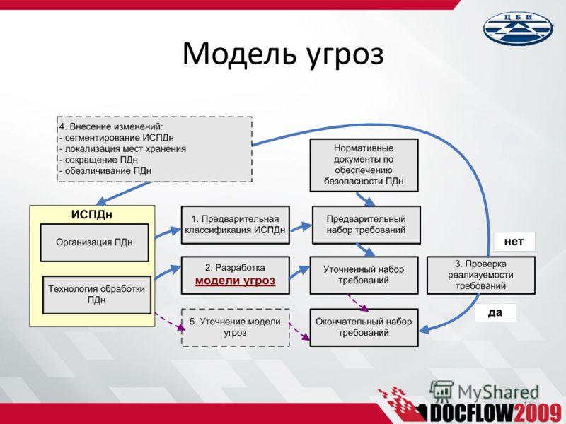 Модель угроз 14