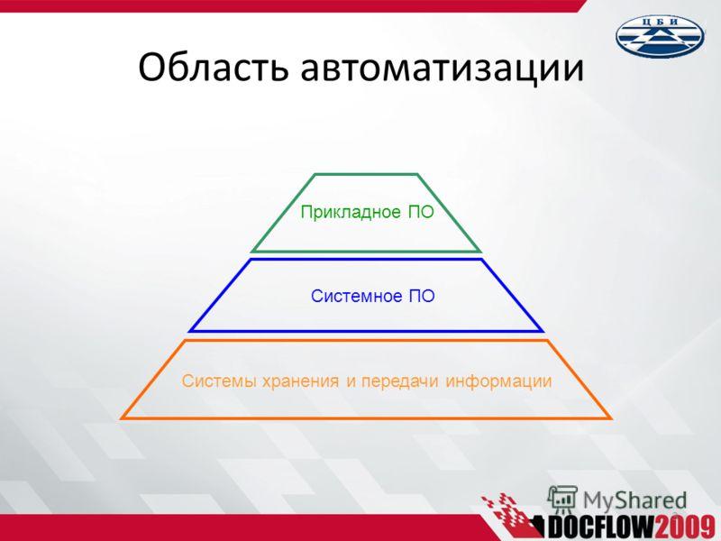 3 Область автоматизации Прикладное ПО Системное ПО Системы хранения и передачи информации
