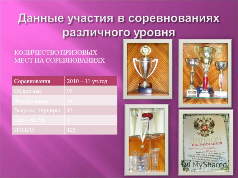 КОЛИЧЕСТВО ПРИЗОВЫХ МЕСТ НА СОРЕВНОВАНИЯХ Соревнования2010 – 11 уч.год Областные93 Федеральные16 Всеросс. турниры13 Пер – во РФ1 ИТОГО:123