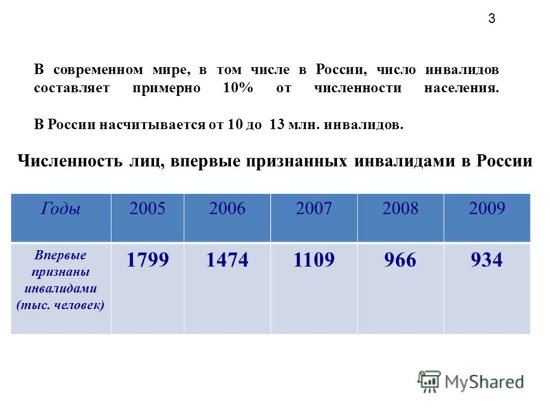 В современном мире, в том числе в России, число инвалидов составляет примерно 10% от численности населения. В России насчитывается от 10 до 13 млн. инвалидов. Численность лиц, впервые признанных инвалидами в России Годы20052006200720082009 Впервые пр