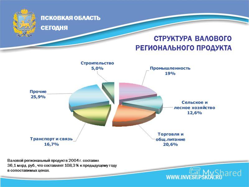 СТРУКТУРА ВАЛОВОГО РЕГИОНАЛЬНОГО ПРОДУКТА Валовой региональный продукт в 2004 г. составил 36,1 млрд. руб., что составляет 108,3 % к предыдущему году в сопоставимых ценах. ПСКОВКАЯ ОБЛАСТЬ СЕГОДНЯ WWW.INVEST.PSKOV.RU