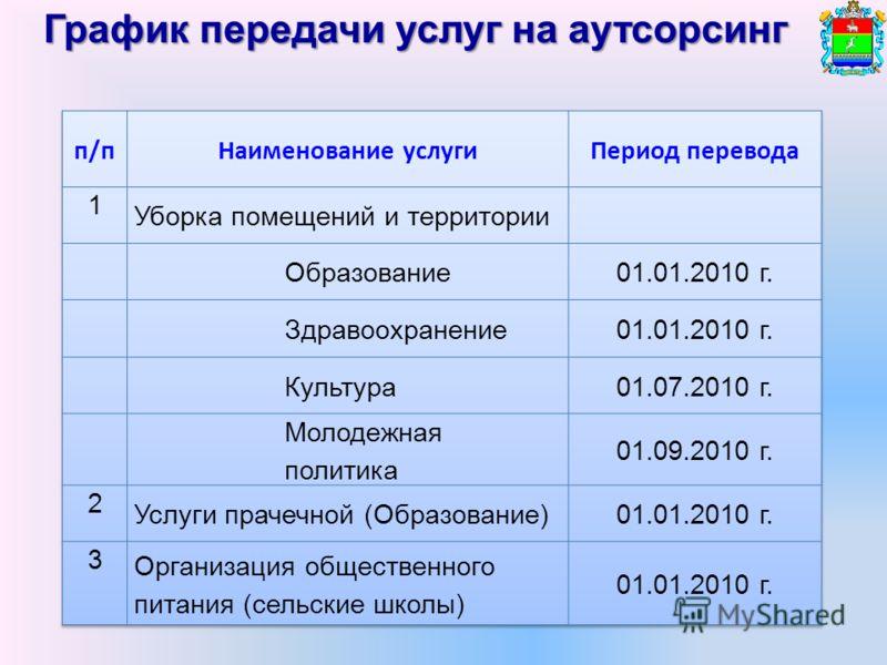 График передачи услуг на аутсорсинг