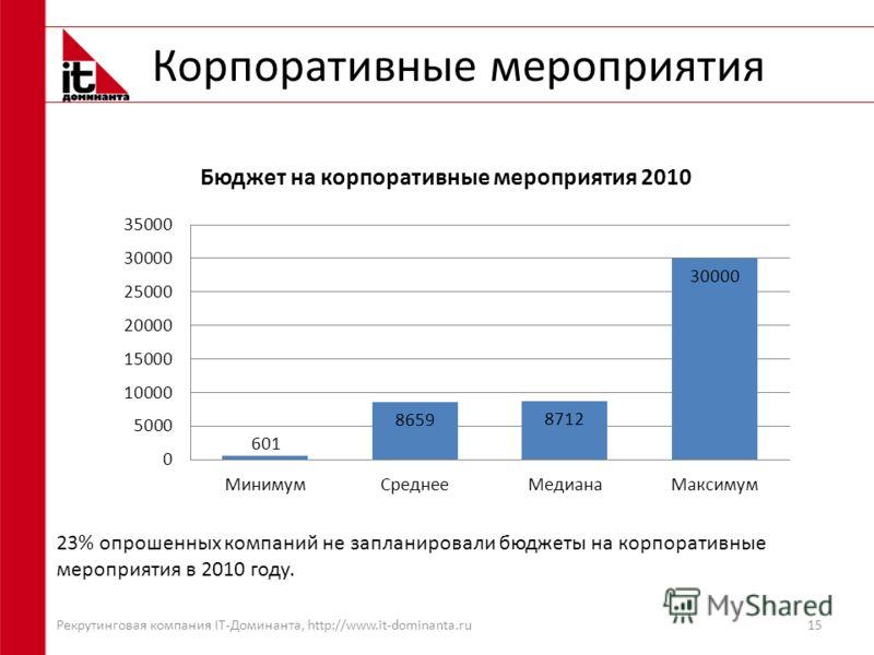 Корпоративные мероприятия 15 23% опрошенных компаний не запланировали бюджеты на корпоративные мероприятия в 2010 году. Рекрутинговая компания IT-Доминанта, http://www.it-dominanta.ru