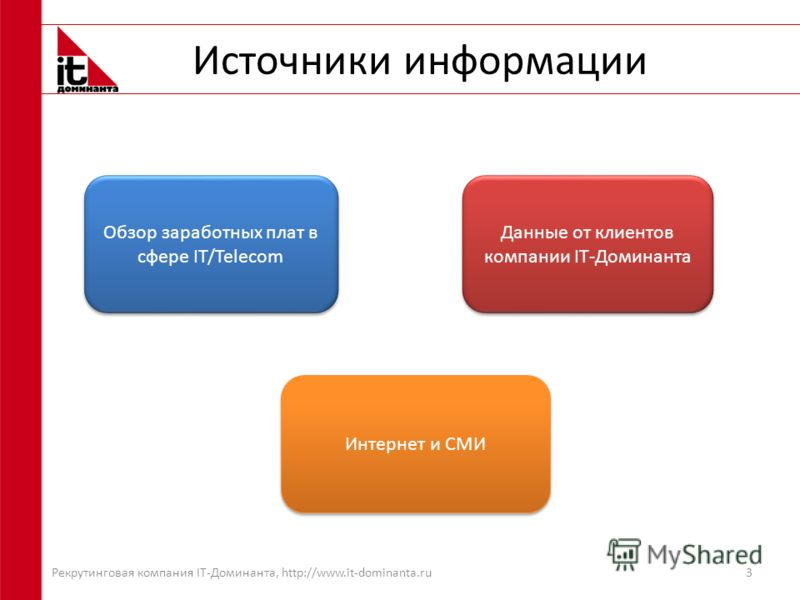 Источники информации 3 Обзор заработных плат в сфере IT/Telecom Данные от клиентов компании IT-Доминанта Интернет и СМИ Рекрутинговая компания IT-Доминанта, http://www.it-dominanta.ru