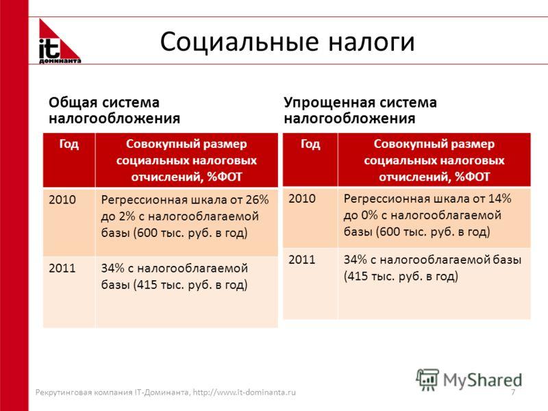 Социальные налоги Общая система налогообложения ГодСовокупный размер социальных налоговых отчислений, %ФОТ 2010Регрессионная шкала от 26% до 2% с налогооблагаемой базы (600 тыс. руб. в год) 201134% с налогооблагаемой базы (415 тыс. руб. в год) Упроще