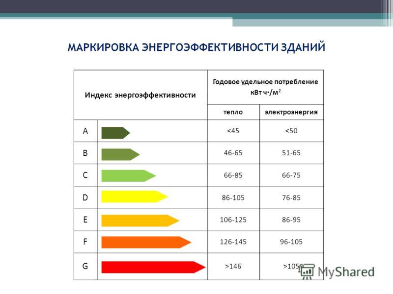 Индекс энергоэффективности Годовое удельное потребление кВт ч /м 2 теплоэлектроэнергия A 105 МАРКИРОВКА ЭНЕРГОЭФФЕКТИВНОСТИ ЗДАНИЙ