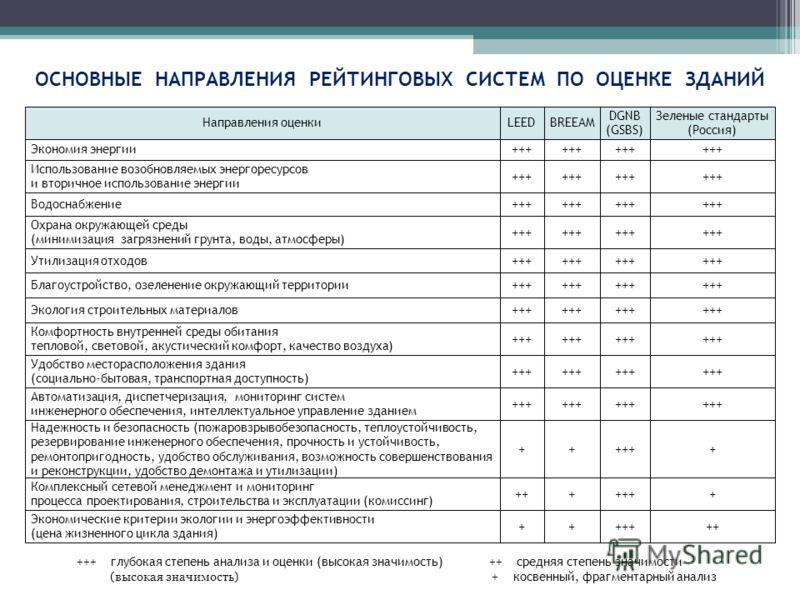 ОСНОВНЫЕ НАПРАВЛЕНИЯ РЕЙТИНГОВЫХ СИСТЕМ ПО ОЦЕНКЕ ЗДАНИЙ Направления оценкиLEEDBREEAM DGNB (GSBS) Зеленые стандарты (Россия) Экономия энергии +++ Использование возобновляемых энергоресурсов и вторичное использование энергии +++ Водоснабжение +++ Охра