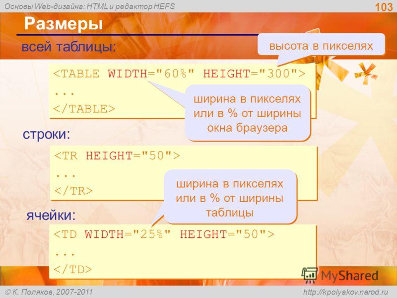 Основы Web-дизайна: HTML и редактор HEFS К. Поляков, 2007-2011 http://kpolyakov.narod.ru 103 Размеры...... ширина в пикселях или в % от ширины окна браузера высота в пикселях...... всей таблицы: строки: ячейки:...... ширина в пикселях или в % от шири
