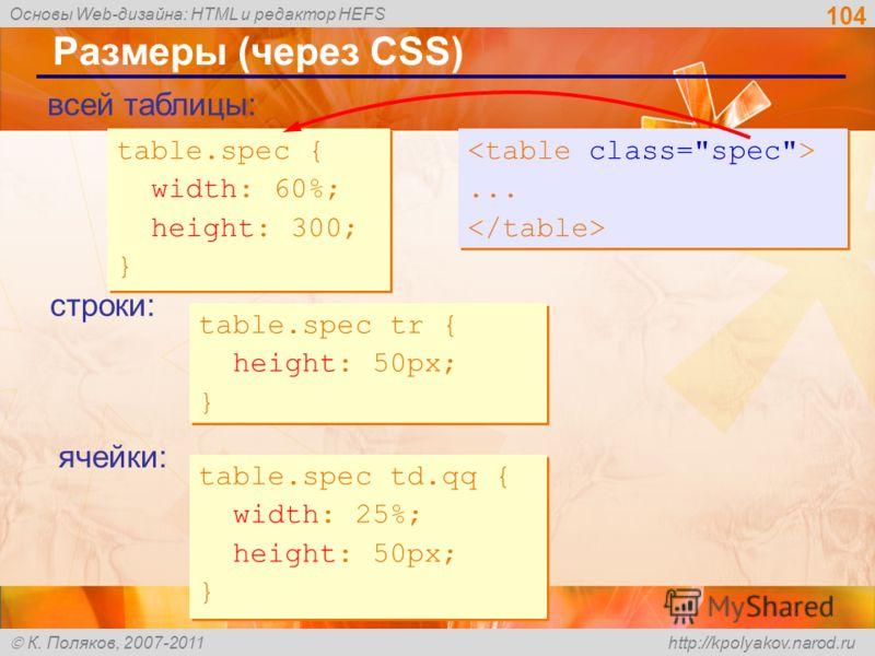 Основы Web-дизайна: HTML и редактор HEFS К. Поляков, 2007-2011 http://kpolyakov.narod.ru 104 Размеры (через CSS) table.spec { width: 60%; height: 300; } table.spec { width: 60%; height: 300; } table.spec tr { height: 50px; } table.spec tr { height: 5