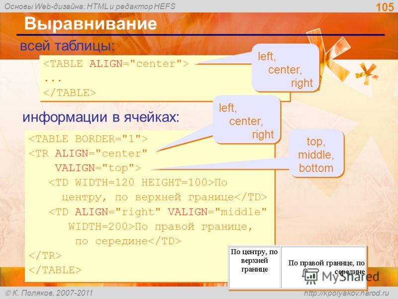 Основы Web-дизайна: HTML и редактор HEFS К. Поляков, 2007-2011 http://kpolyakov.narod.ru 105 Выравнивание  По центру, по верхней границе По правой границе, по середине  По центру, по верхней границе По правой границе, по середине...... всей таблицы:
