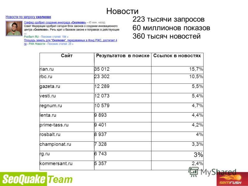 9/26/2010 Новости 223 тысячи запросов 60 миллионов показов 360 тысяч новостей