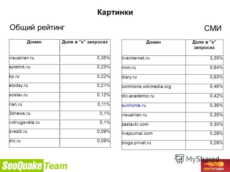 9/26/2010 Картинки Общий рейтинг СМИ