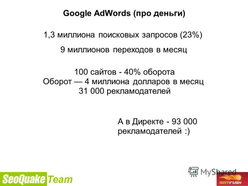 9/26/2010 Google AdWords (про деньги) 1,3 миллиона поисковых запросов (23%) 9 миллионов переходов в месяц 100 сайтов - 40% оборота Оборот 4 миллиона долларов в месяц 31 000 рекламодателей А в Директе - 93 000 рекламодателей :)