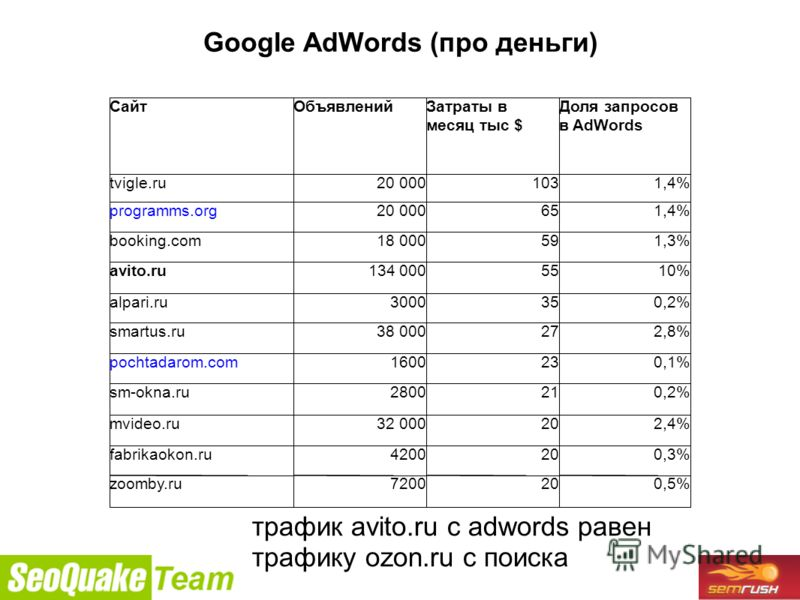9/26/2010 Google AdWords (про деньги) трафик avito.ru с adwords равен трафику ozon.ru c поиска