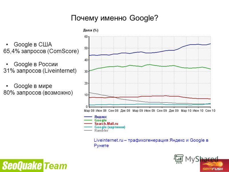 9/26/2010 Почему именно Google? Liveinternet.ru – трафикогенерация Яндекс и Google в Рунете Google в США 65,4% запросов (ComScore) Google в России 31% запросов (Liveinternet) Google в мире 80% запросов (возможно)