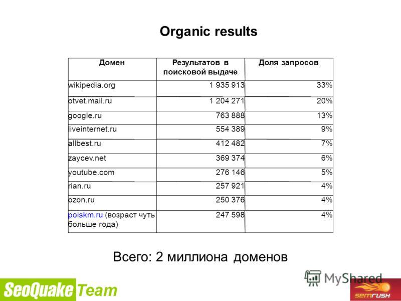 9/26/2010 Всего: 2 миллиона доменов Organic results