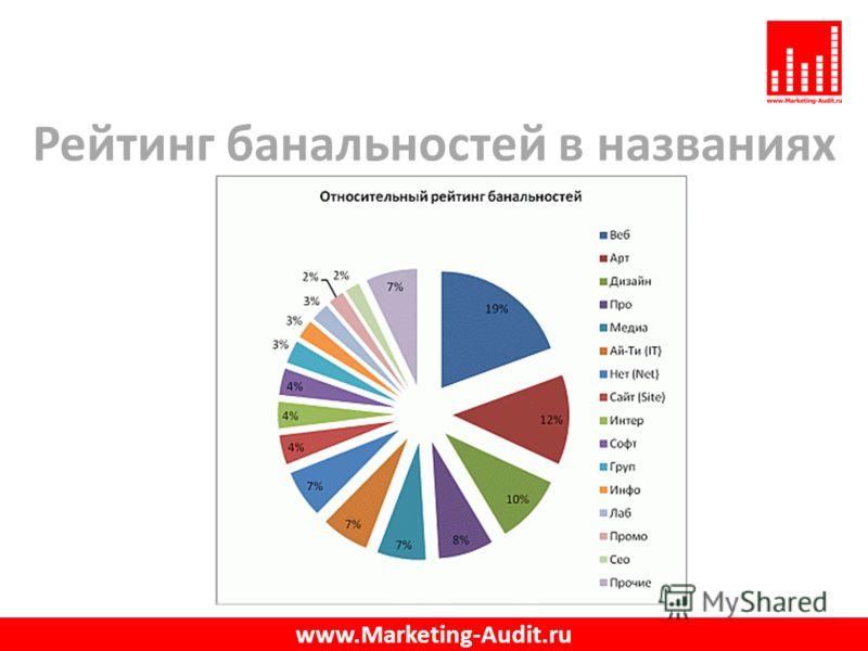 Рейтинг банальностей в названиях www.Marketing-Audit.ru