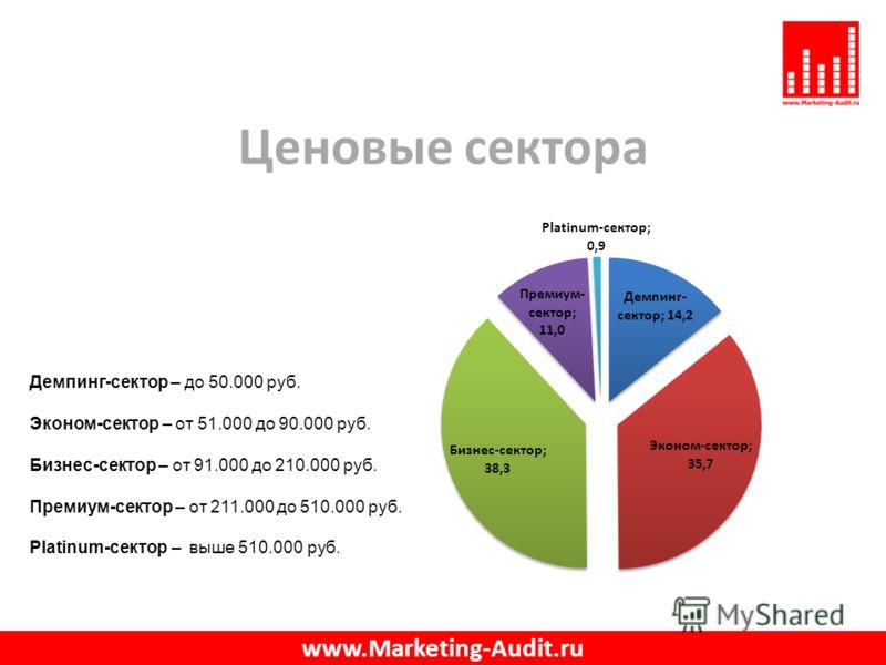 Ценовые сектора www.Marketing-Audit.ru Демпинг-сектор – до 50.000 руб. Эконом-сектор – от 51.000 до 90.000 руб. Бизнес-сектор – от 91.000 до 210.000 руб. Премиум-сектор – от 211.000 до 510.000 руб. Platinum-сектор – выше 510.000 руб.
