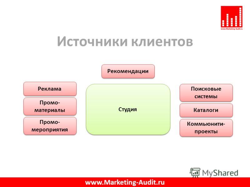Источники клиентов www.Marketing-Audit.ru Реклама Промо- материалы Промо- мероприятия Поисковые системы Каталоги Коммьюнити- проекты Рекомендации Студия