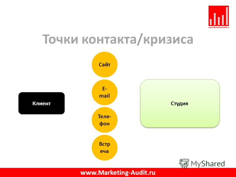 Точки контакта/кризиса www.Marketing-Audit.ru Студия Сайт Теле- фон E- mail Клиент Встр еча