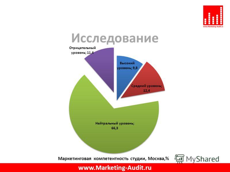 Исследование www.Marketing-Audit.ru