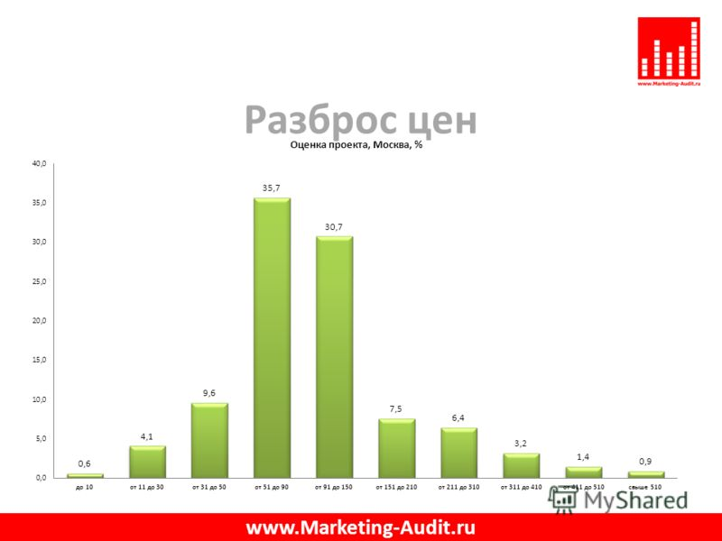 Разброс цен www.Marketing-Audit.ru