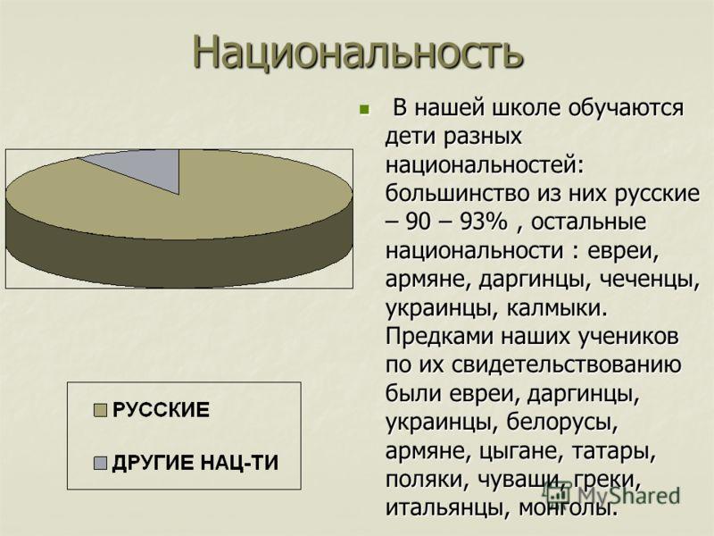 Национальность В нашей школе обучаются дети разных национальностей: большинство из них русские – 90 – 93%, остальные национальности : евреи, армяне, даргинцы, чеченцы, украинцы, калмыки. Предками наших учеников по их свидетельствованию были евреи, да
