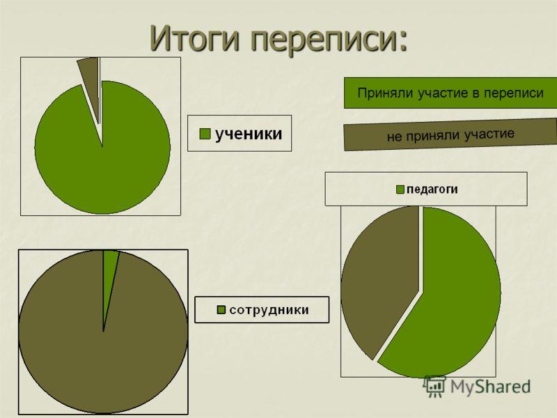 Итоги переписи: Приняли участие в переписи не приняли участие